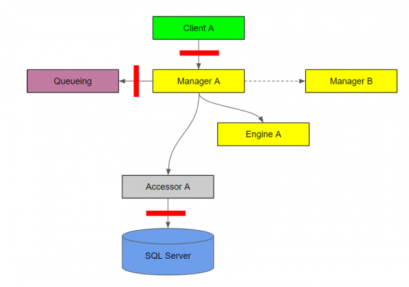 Software architecture and project design, a mechanized